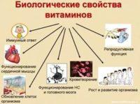биологические свойства